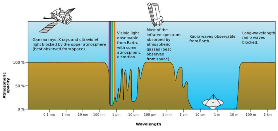 Absorption of electromagnetic radiation in the atmosphere