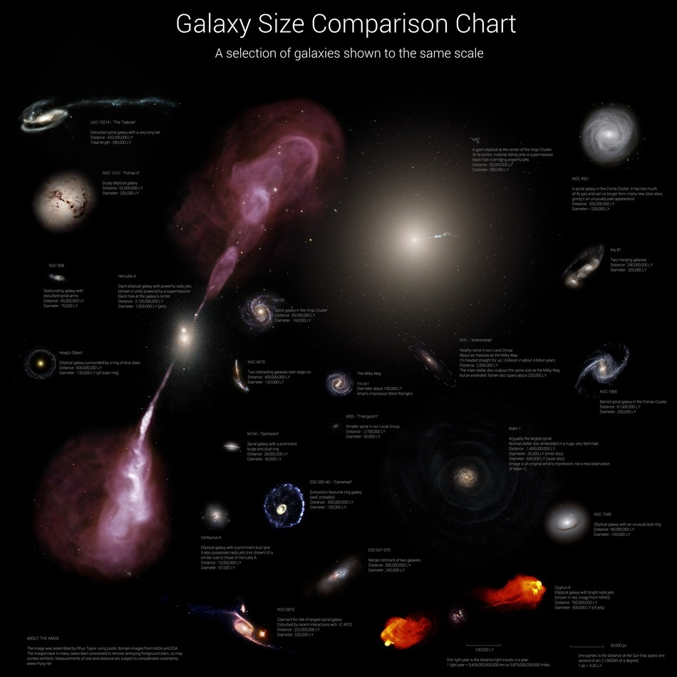 Sizes of Galaxies