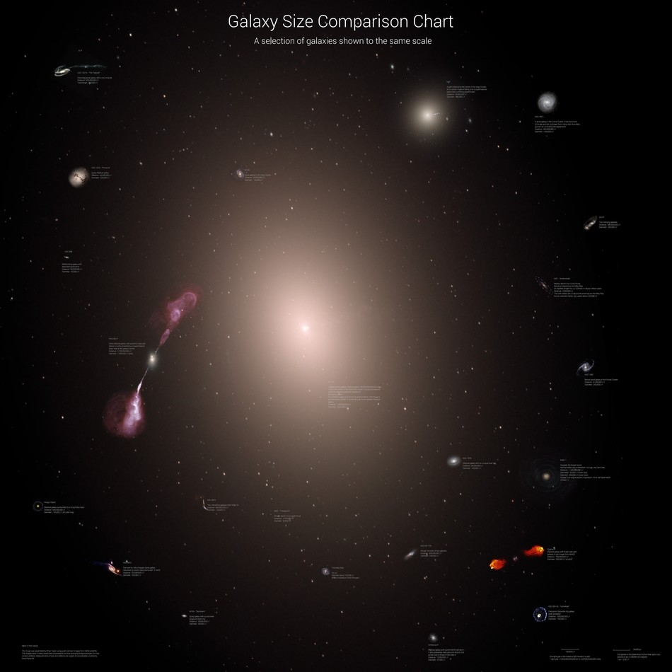 Sizes of Galaxies II