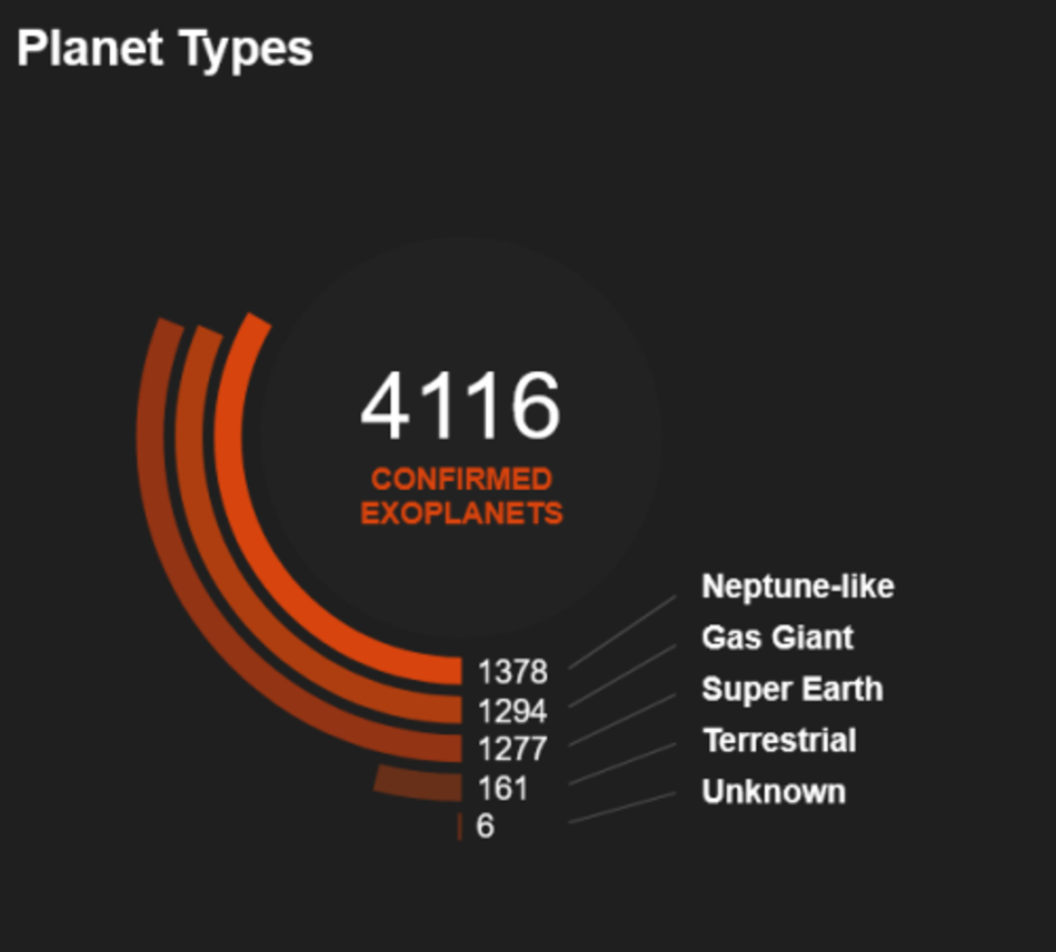 Known Exoplanets in February 2020