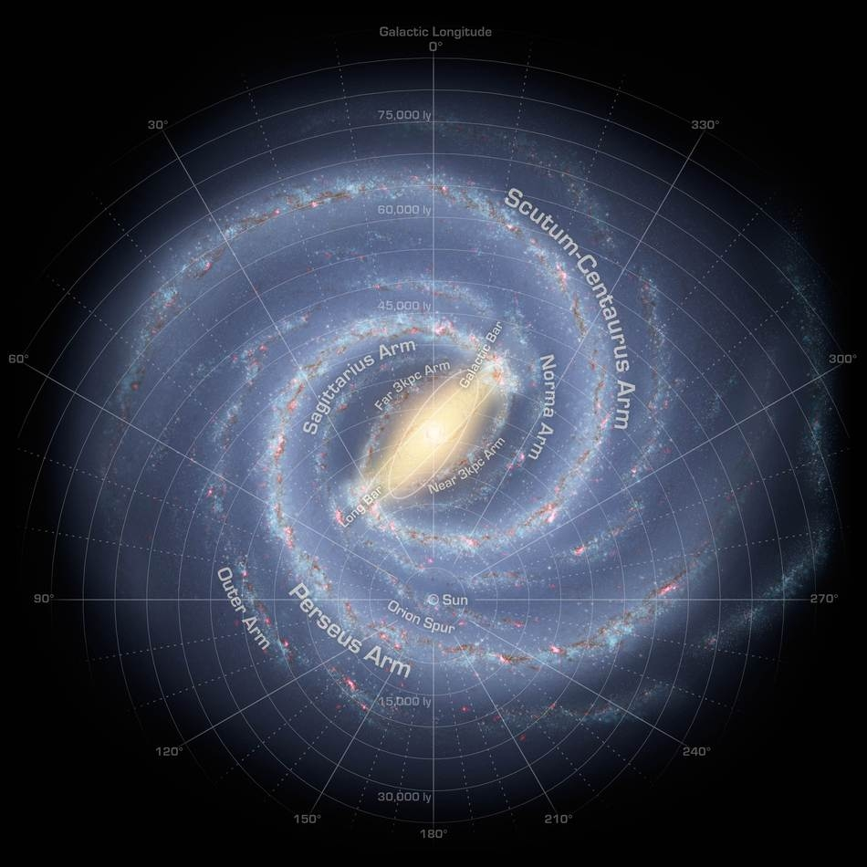Our position in the Milky Way