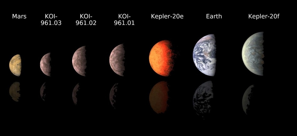 Sizes of Exoplanets